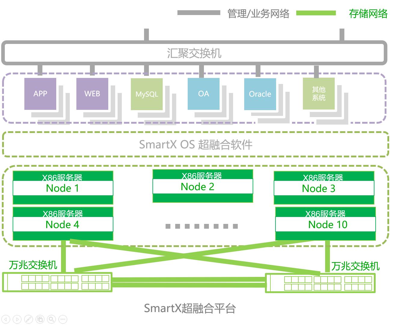 SmartX超融合技术方案