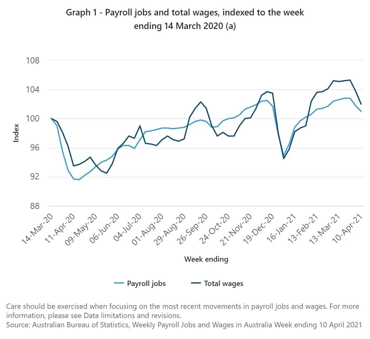 COVID-19之后澳洲工作和薪资都有哪些变化呢?