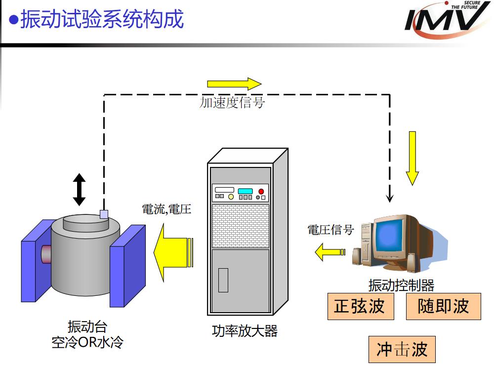 振动试验系统构成.jpg