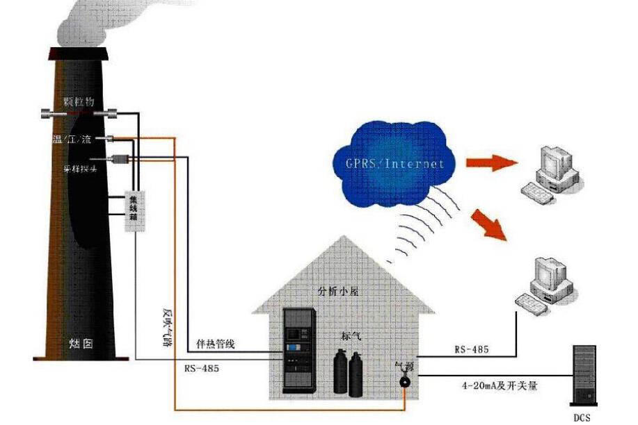 如何优化CEMS烟气在线监测系统及措施