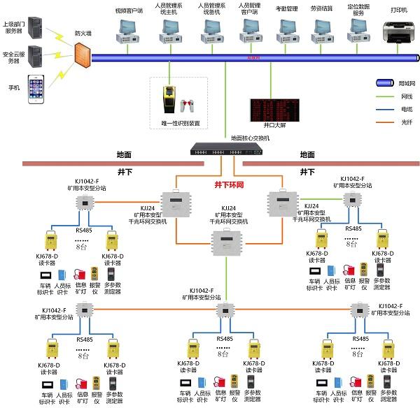 KJ678人员管理系统-总线组网-20200505.jpg