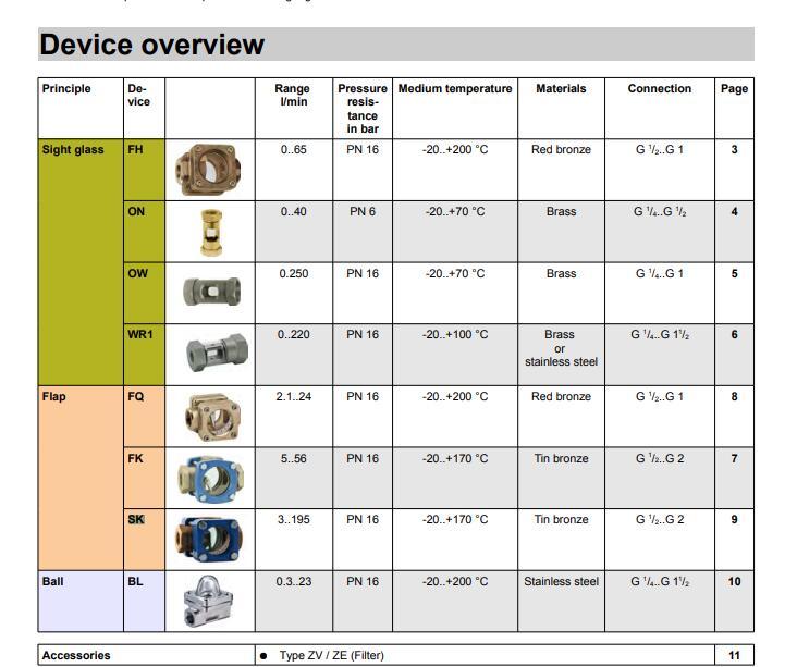 豪斯派克Honsberg 工控产品SK-GR系列流量指示器