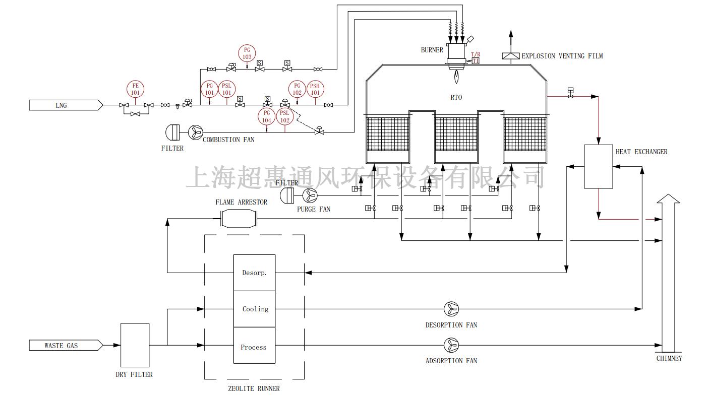 沸石转轮+RTO