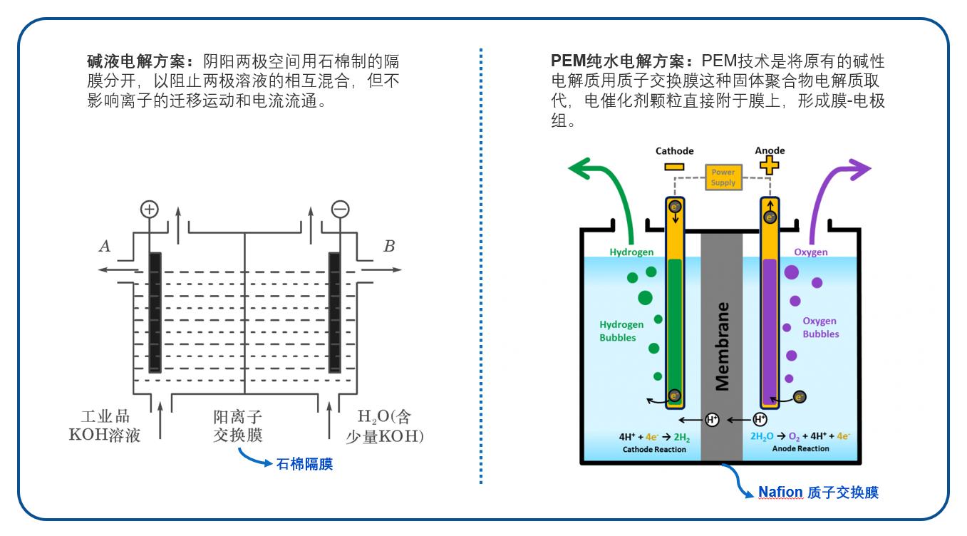 纯水电解吸氢机与碱液电解型的区别详解!