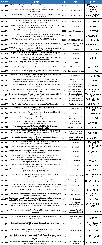 云序客户RNA修饰文章列表