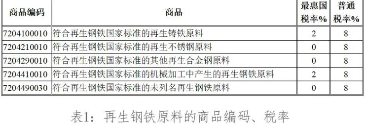 再生钢铁原料进口HS编码和税率.jpg