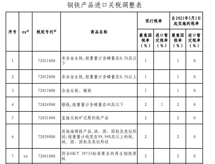 再生钢铁原料进口HS编码和税率2.jpg