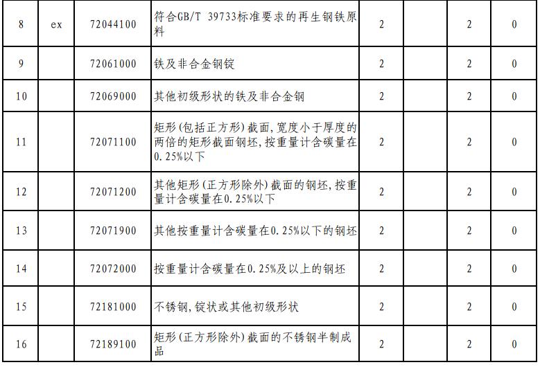 再生钢铁原料进口HS编码和税率3.jpg