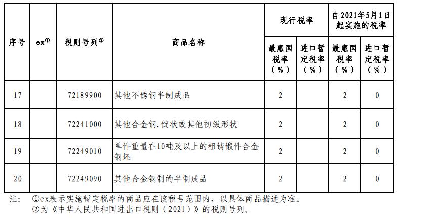 再生钢铁原料进口HS编码和税率4.jpg