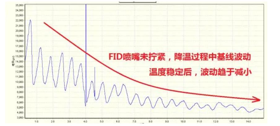 影响气相色谱分析系统的基线因素有哪些