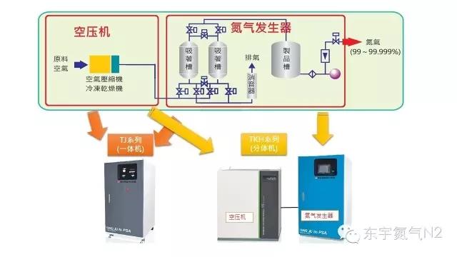 LCMS 专用氮气发生器