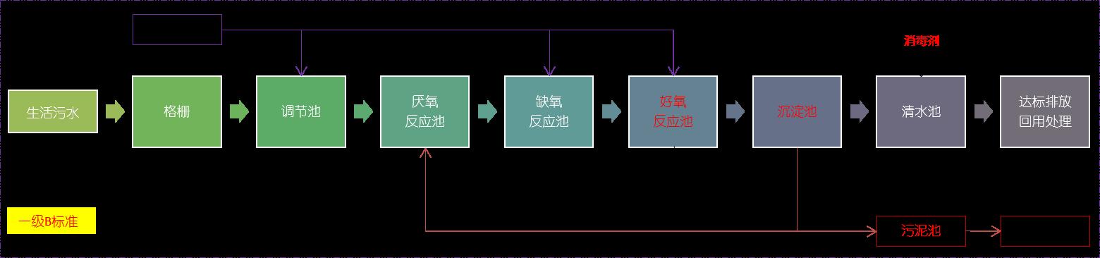 一体化生活污水处理工艺一级B标准.png