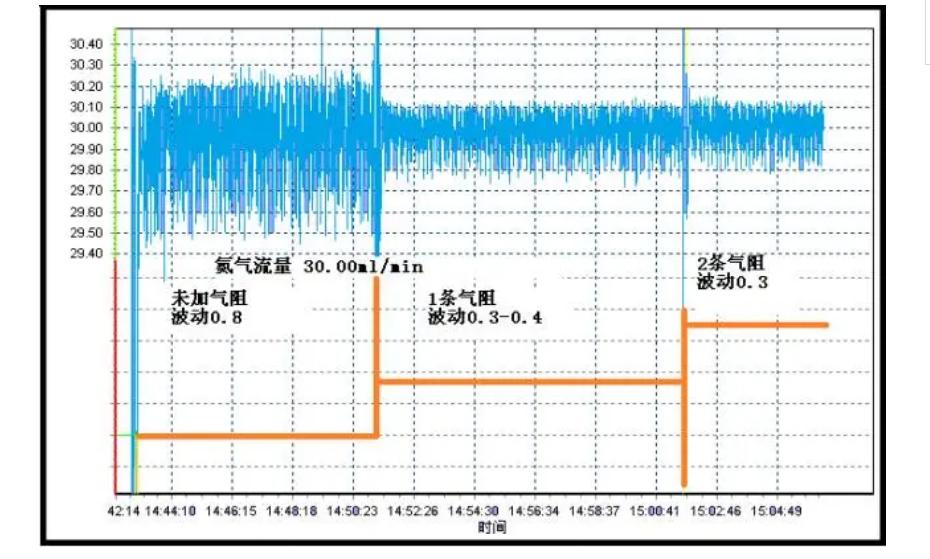 在线气相色谱监测系统基线问题维护