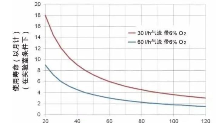 氮氧化物转换器如何选择