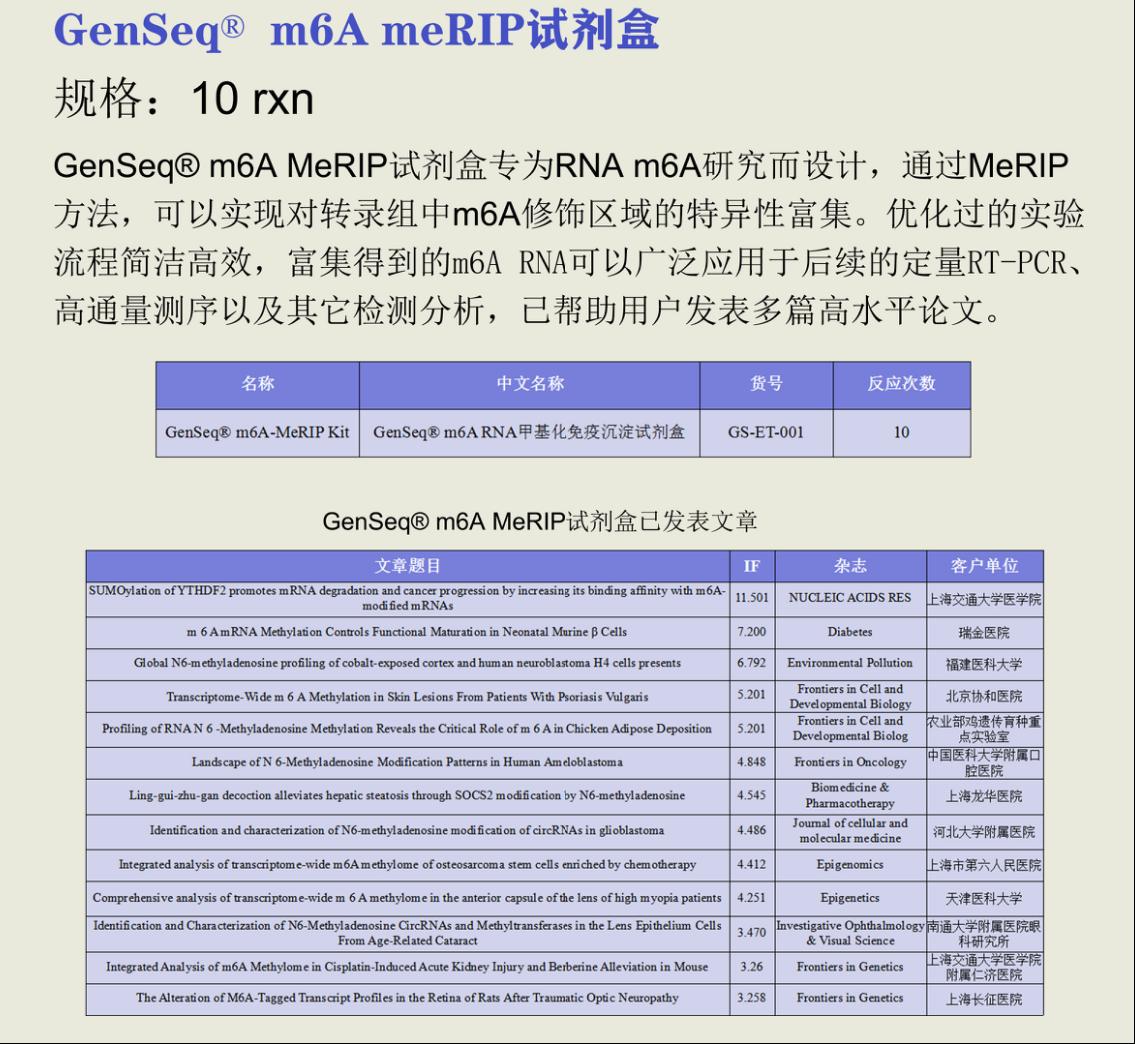 m6A试剂盒介绍