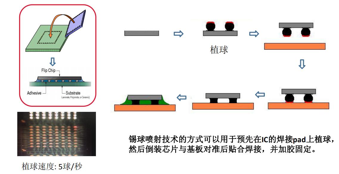 锡球激光焊接原理