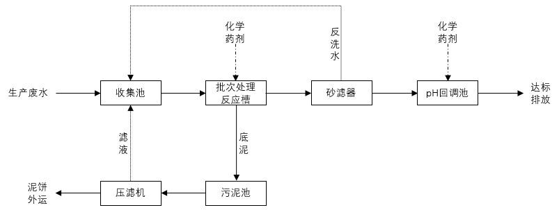 常规化学处理工艺.jpg
