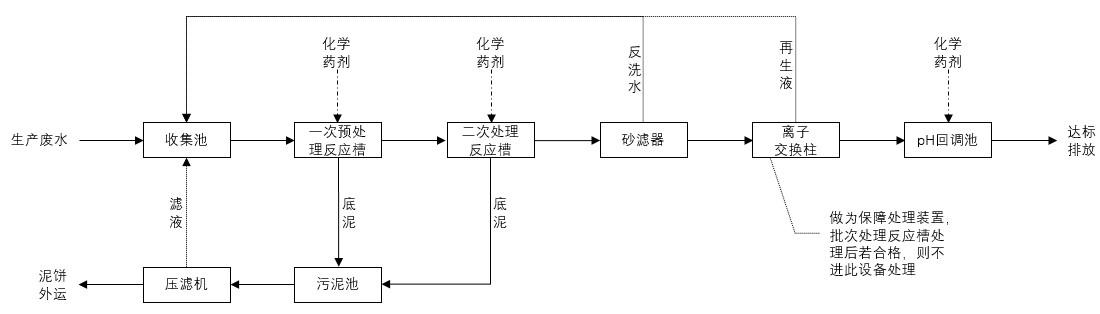 强化二级化学处理工艺.jpg