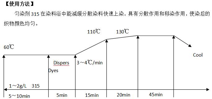 MCH-315涤纶高温匀染剂.png