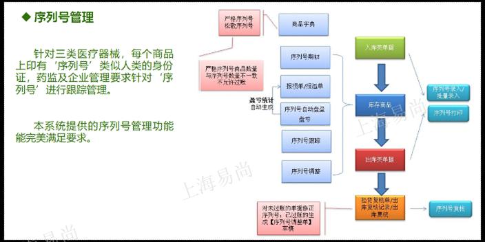 苏州UDI管理的管家婆千方百剂医疗器械软件常见问题