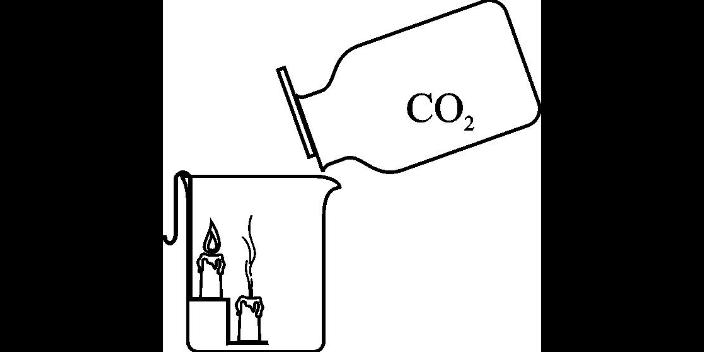 河北生产一氧化碳是什么