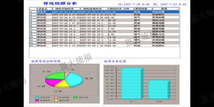 重慶點檢設備管理系統產業 歡迎來電 浙江恩大施福軟件供應