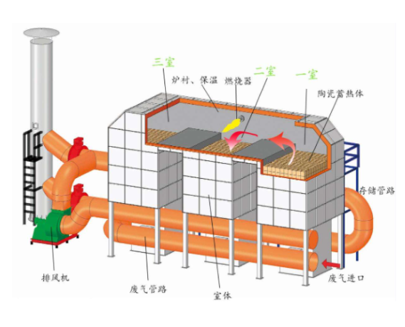 RTO和CO在处理废气适用种类的区别有哪些?